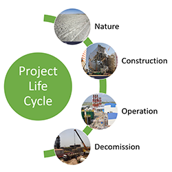 Life cycle management